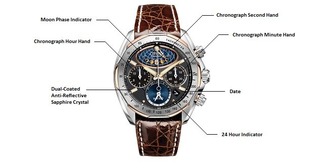Watch Features Diagram