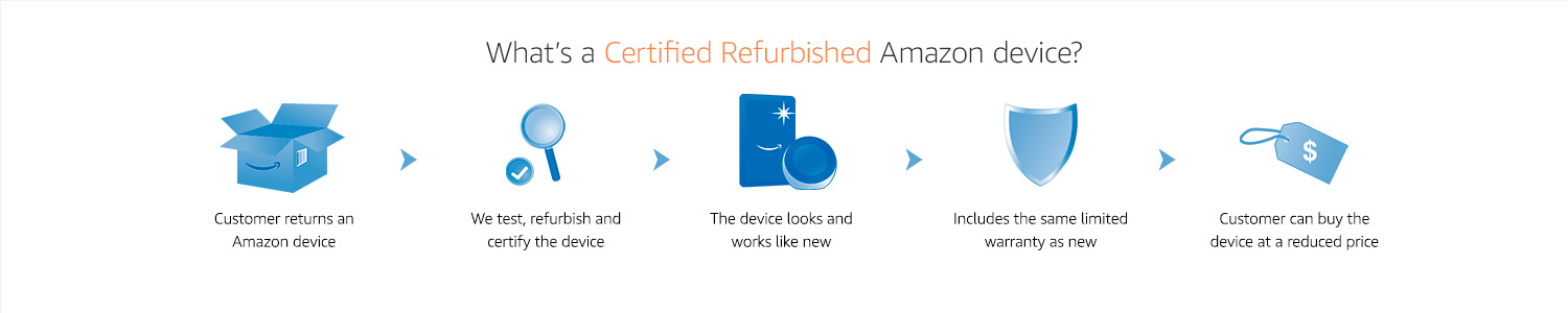 Certified refurbished Amazon devices.