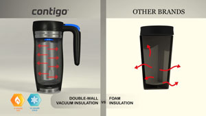 Contigo vs Other Brands
