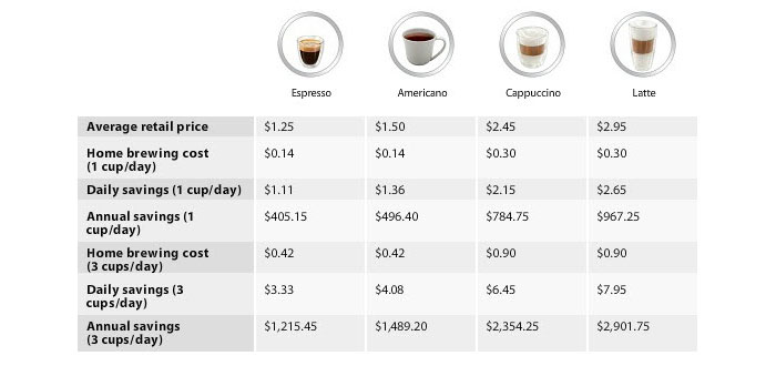 Save Money Versus Coffee Shops
