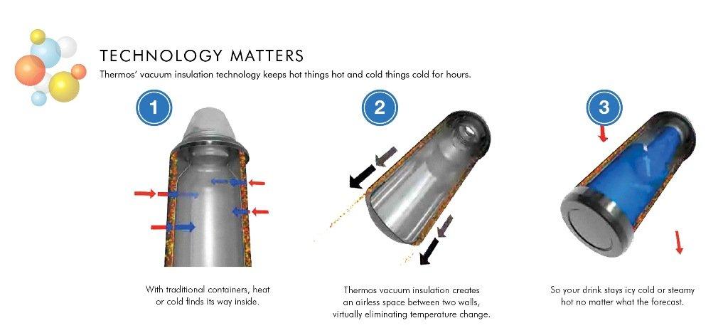 Nissan Vacuum Bottle