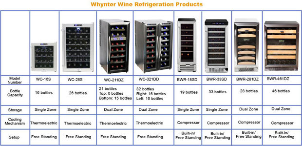 Amazon Com Whynter Wc 211dz 21 Bottle Dual Temperature