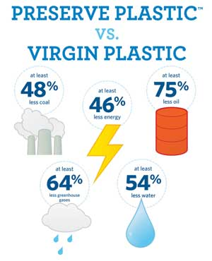 Preserve Plastic vs. Virgin Plastic
