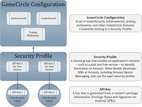 GameCircle   Configuration Flow