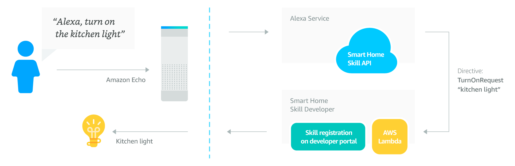 a collection of self service apis tools documentation and code samples that makes it fast and easy for anyone to add skills to alexa the smart home