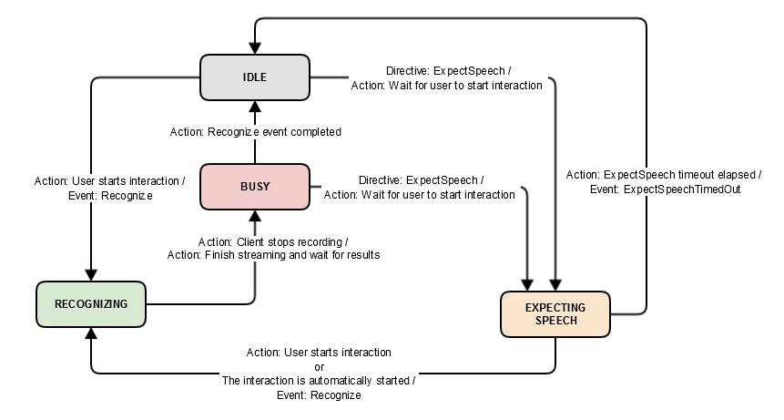 SpeechRecognizer State Diagram