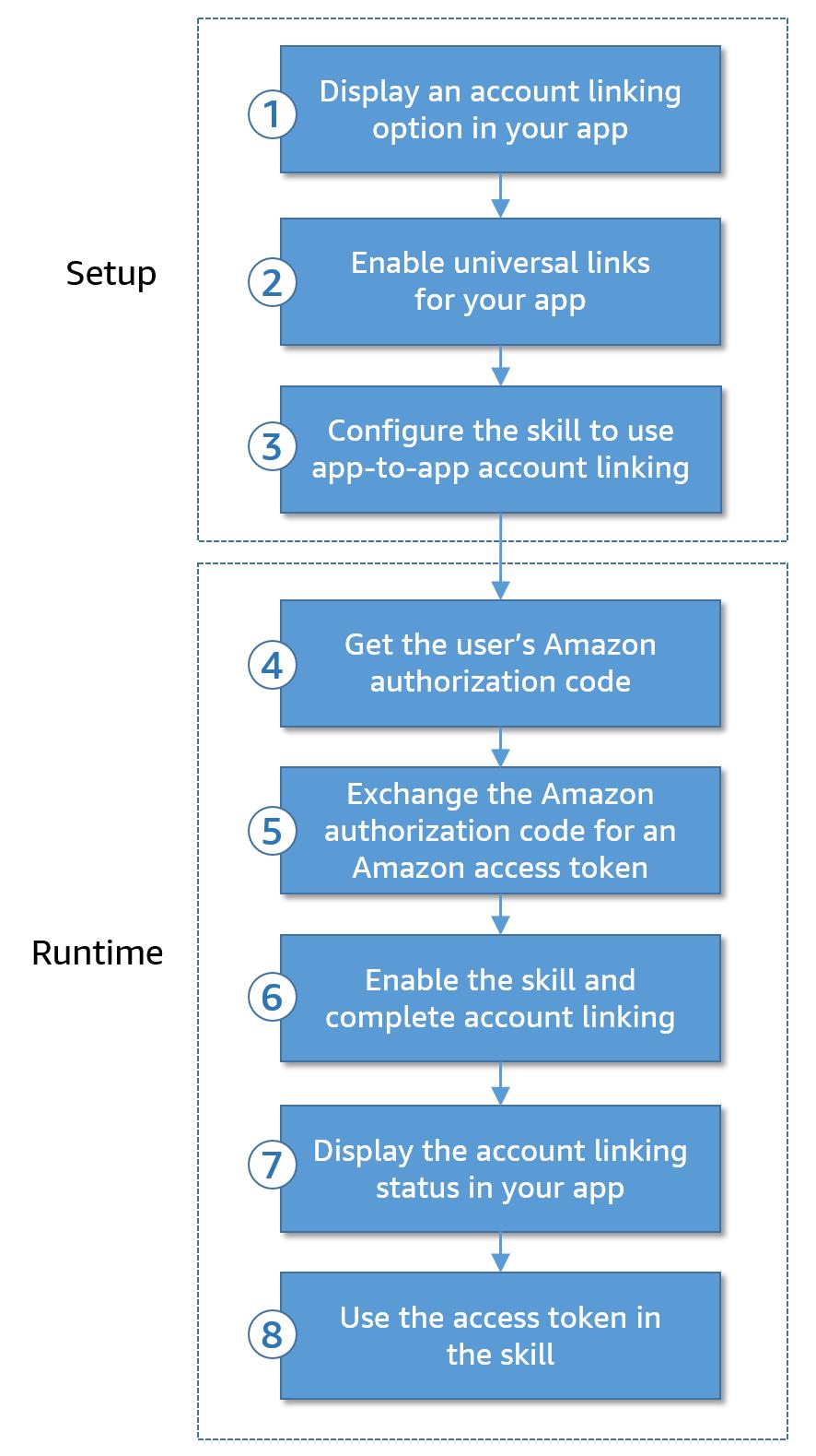 Alexaアプリ間アカウントリンクの手順