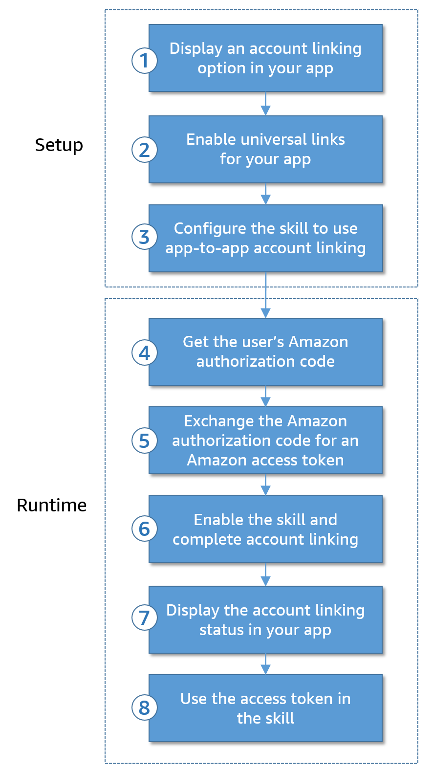 Alexa app-to-App account linking steps