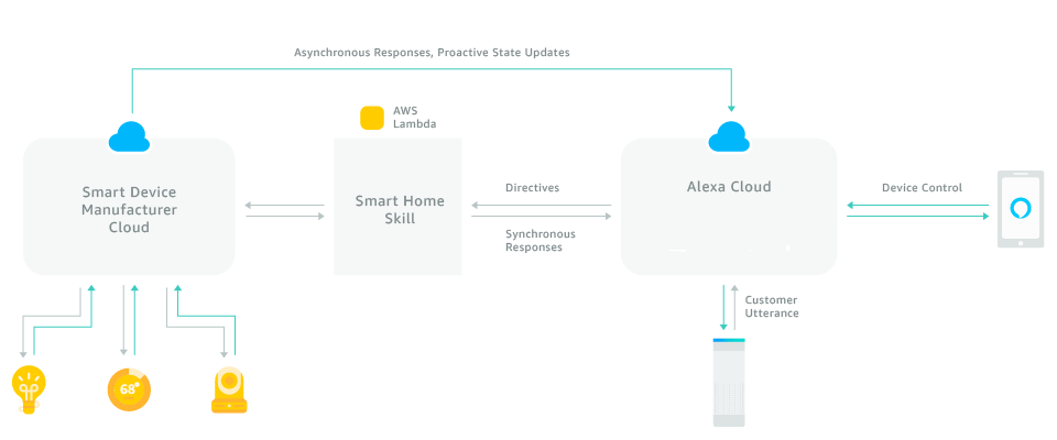 understand the smart home skill api
