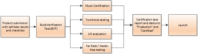 Product testing workflow