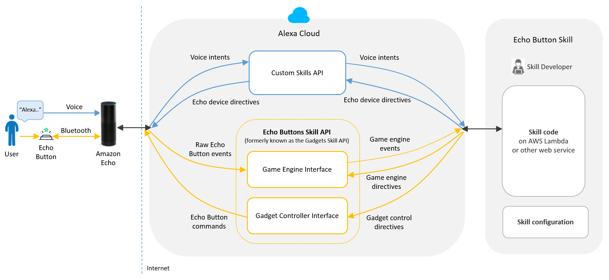Echo Buttons Skill API