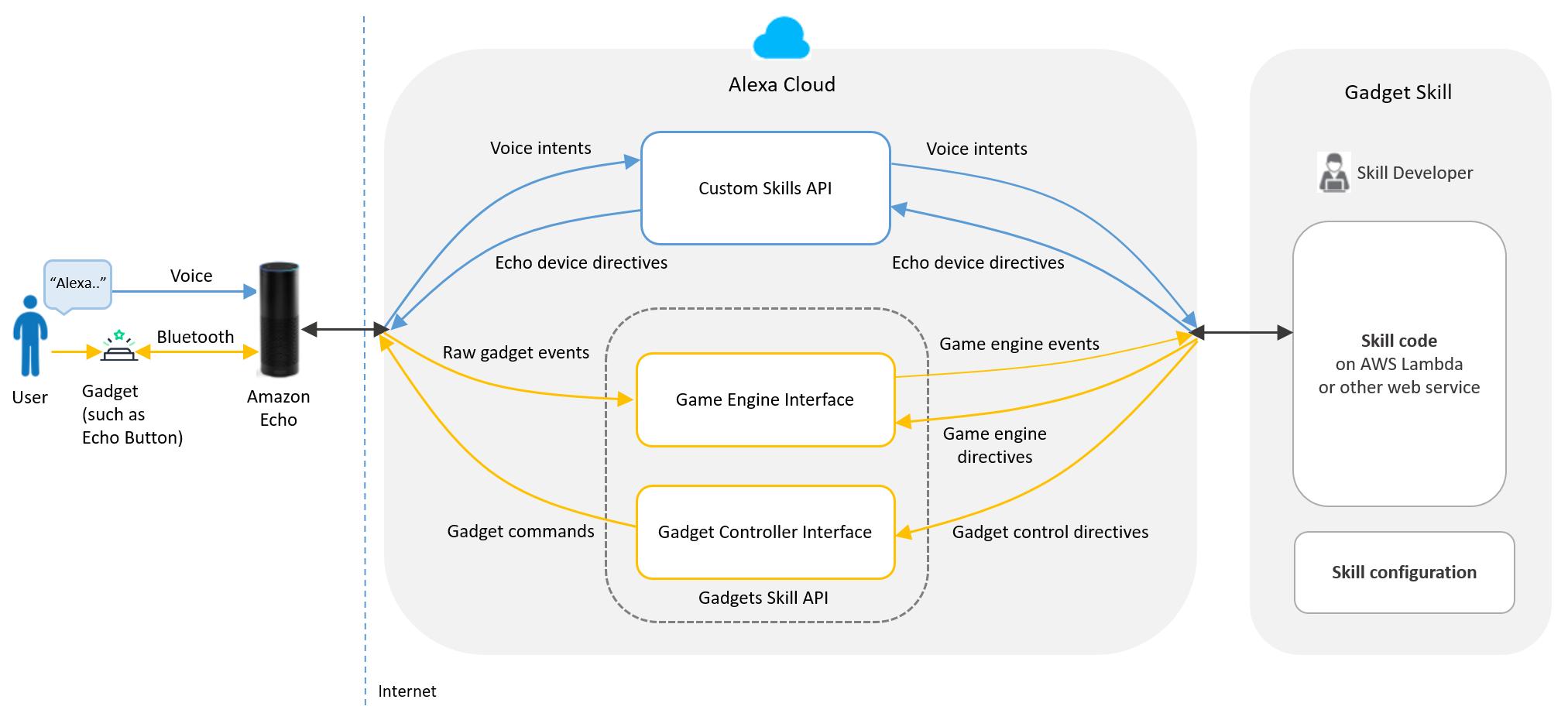 Gadgets Skill API