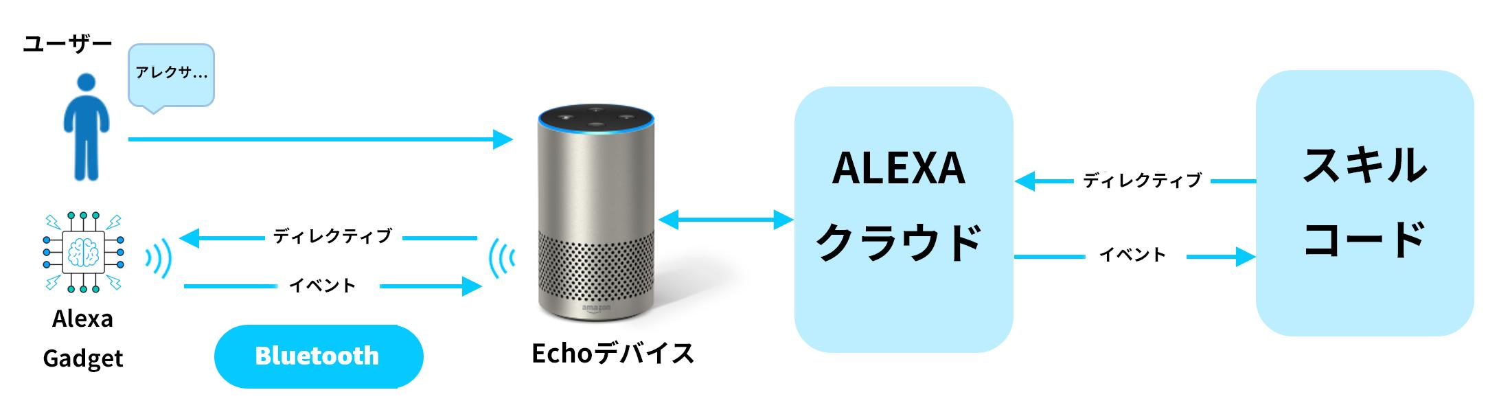 Alexa Gadgetsの概要