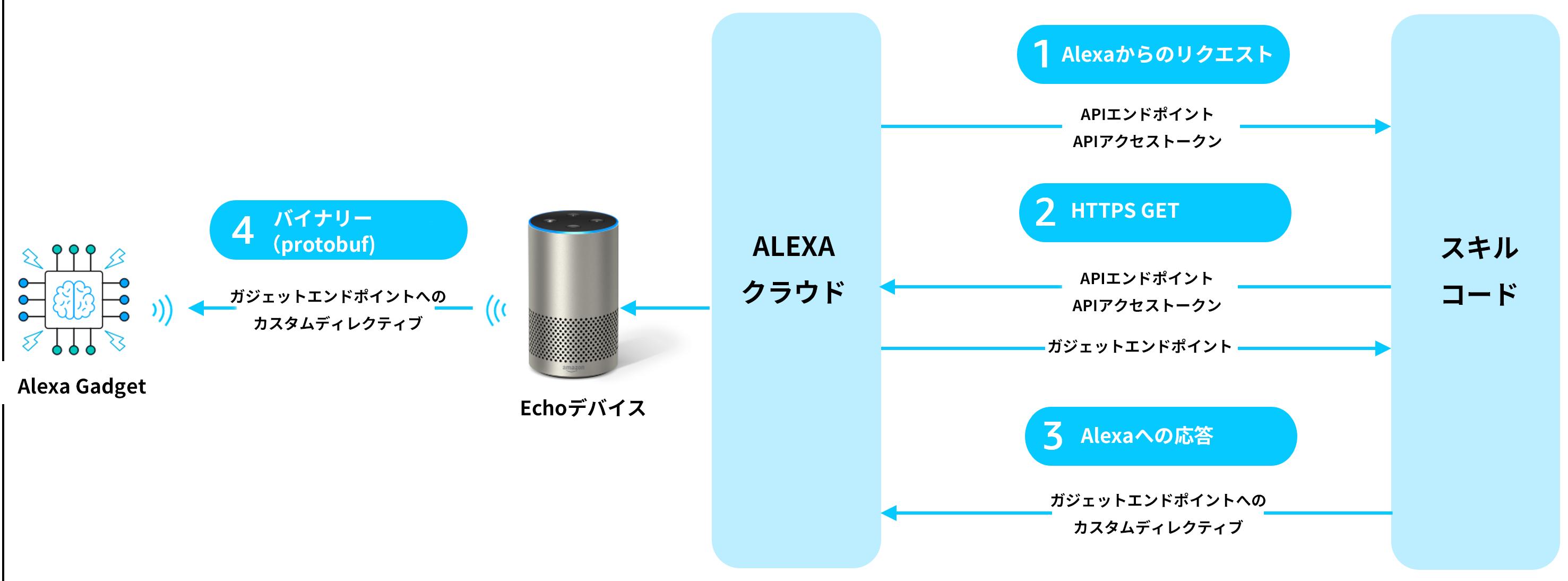 Alexa Gadgetにカスタムディレクティブを送信する