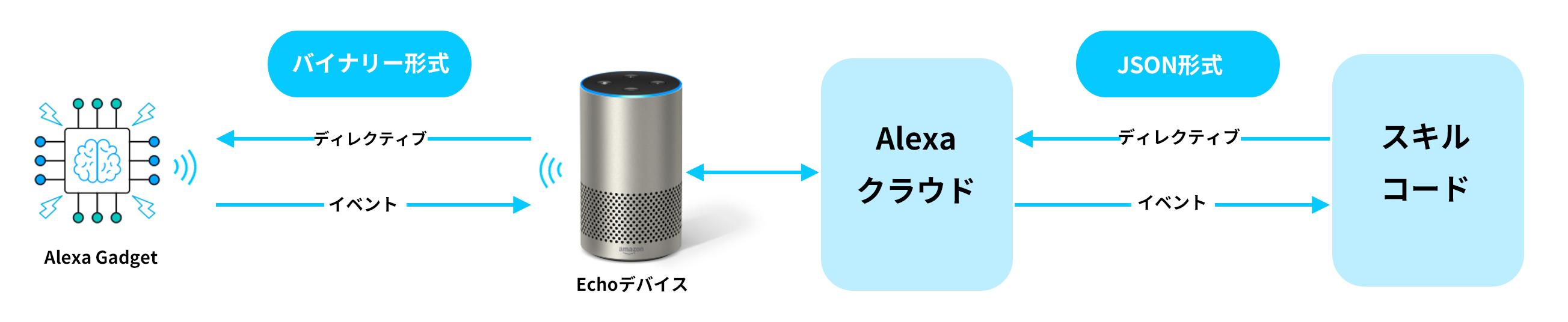 Alexa GadgetからAlexaスキルへのディレクティブとイベントの流れ