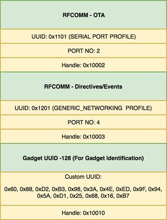 Alexa Gadget SDPデータベース設定