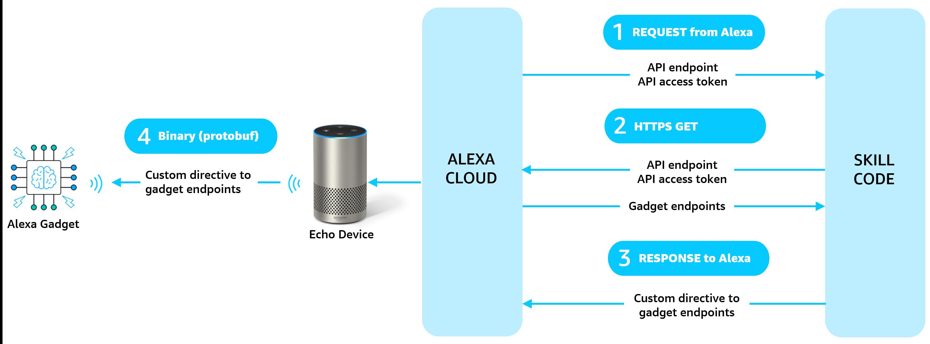 Sending a custom directive to an Alexa Gadget.