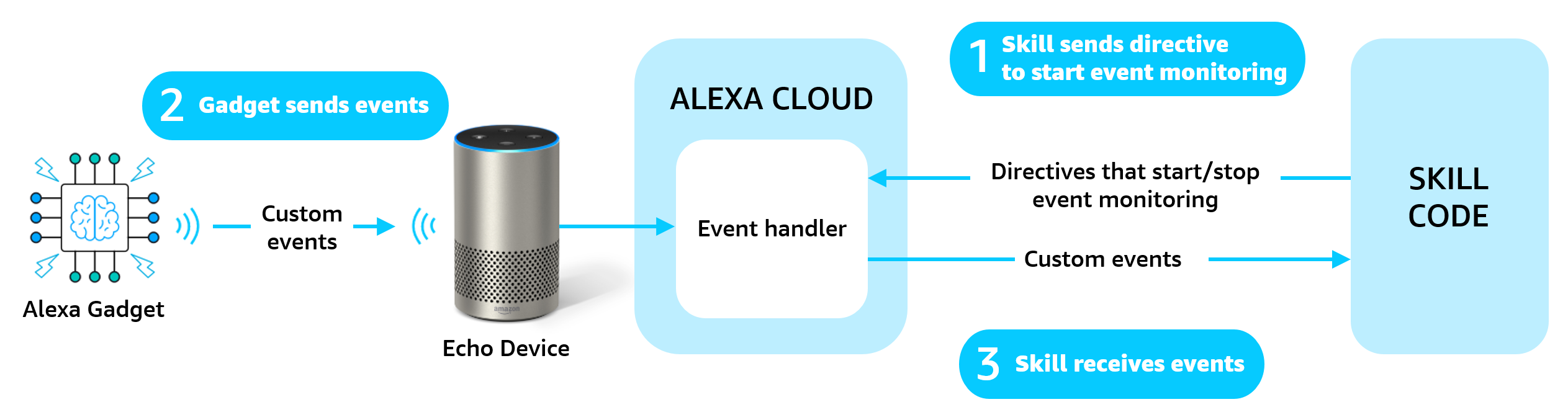 Sending a custom event from an Alexa gadget to a skill.