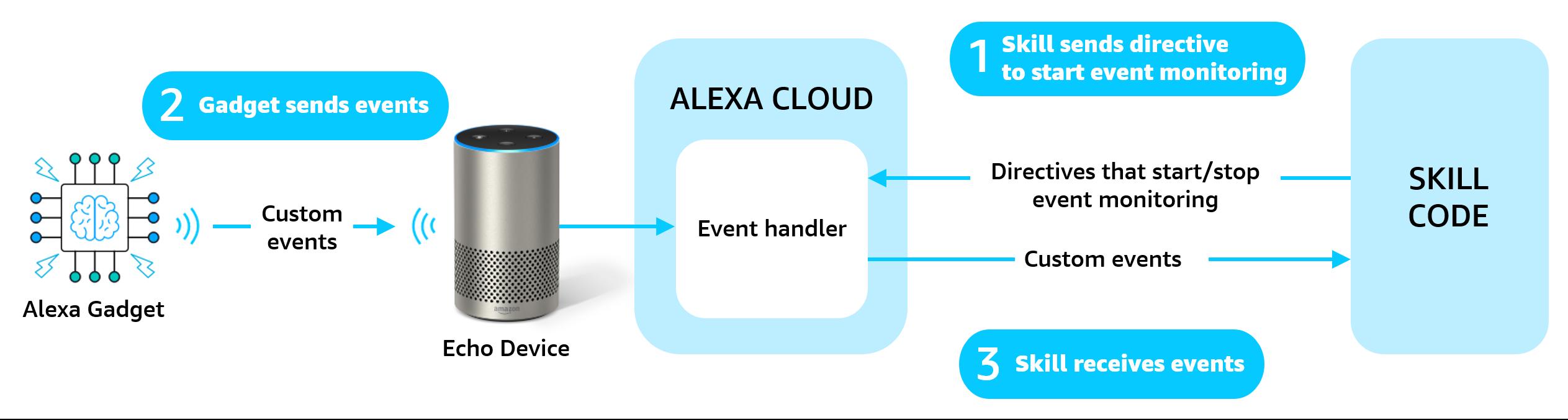 Alexa Gadgetからスキルにカスタムイベントを送信する