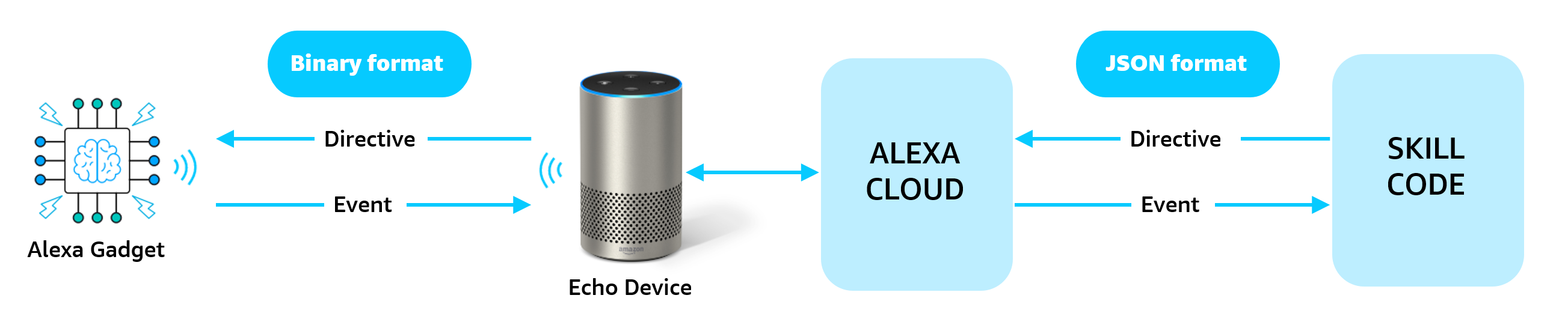 Passage of directives and events from an Alexa gadget to an Alexa skill.