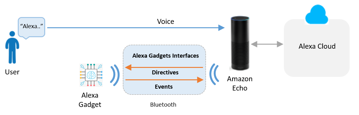 Overview of the Alexa Gadgets interfaces
