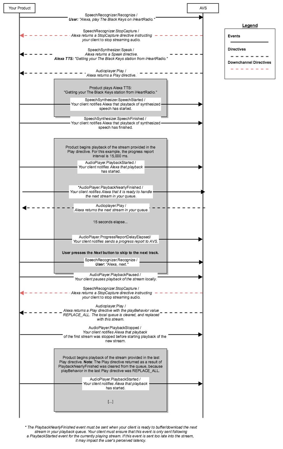 Diagram 3-B