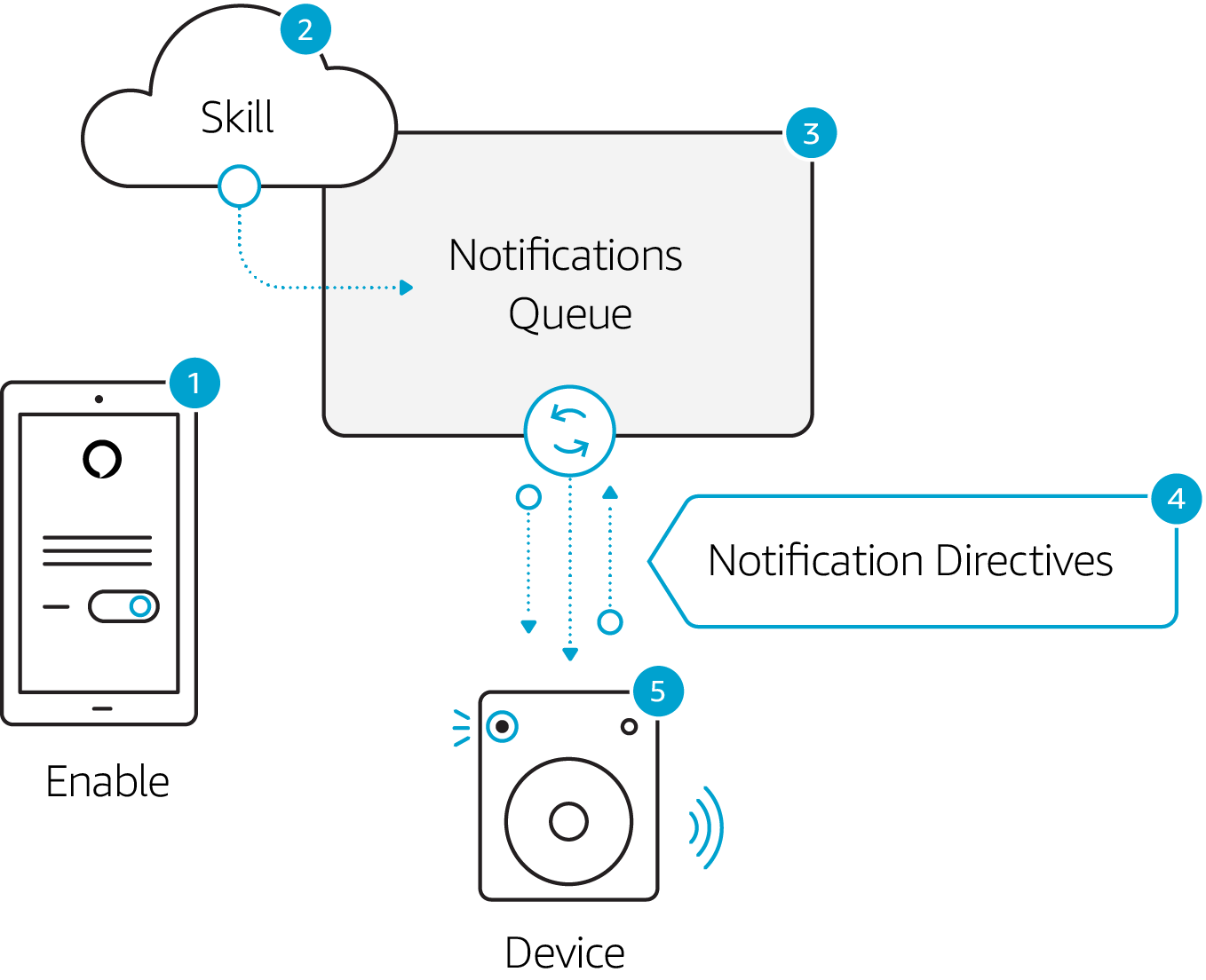 Notifications flow diagram.