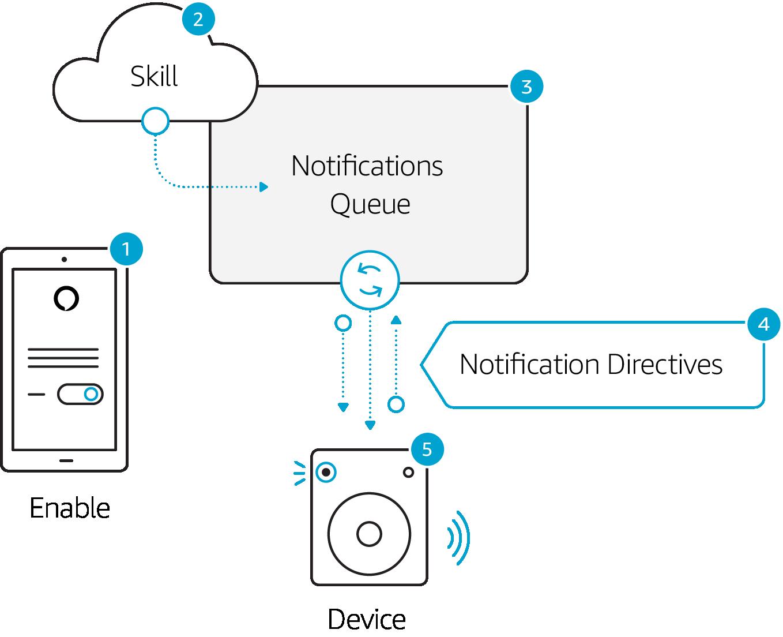 Notifications flow diagram.