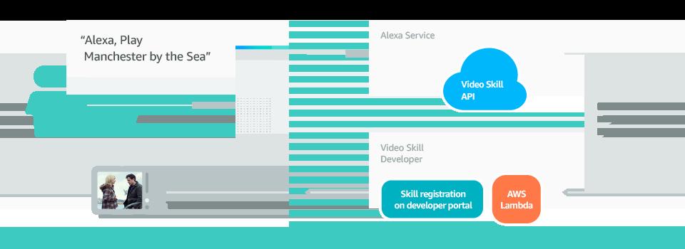 Video Skill API