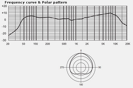 MXL LSM-5GR Frequency Curve and Polar Pattern