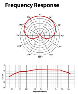 Frequency Respone Diagrams