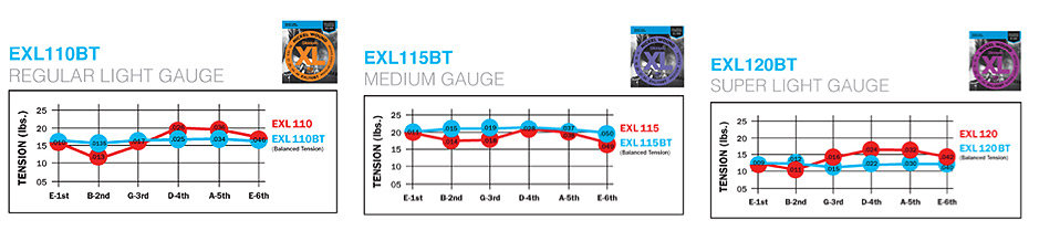 d 39 addario exl110bt nickel wound electric guitar strings balanced tension regular. Black Bedroom Furniture Sets. Home Design Ideas