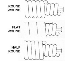 Wrap Wire Construction: Round Wound Vs. Half Round Vs. Flat Wound
