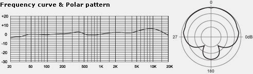MXL Studio 24 Polar Pattern and Frequency Curve