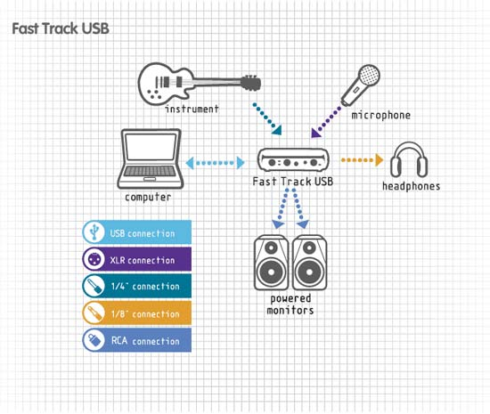 amazon com m audio fast track us44010 usb audio interface with gt rh amazon com m-audio fast track mk2 manual m audio fast track manuel