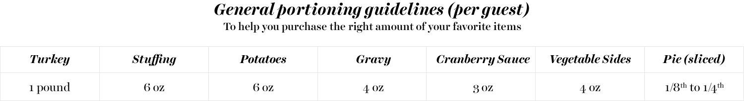 Portioning guidelines