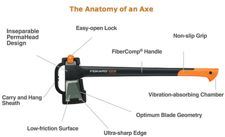 Anatomy of an axe