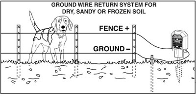 ZAREBA B10LI | BATTERY OPERATED 10 MILE ELECTRIC FENCE