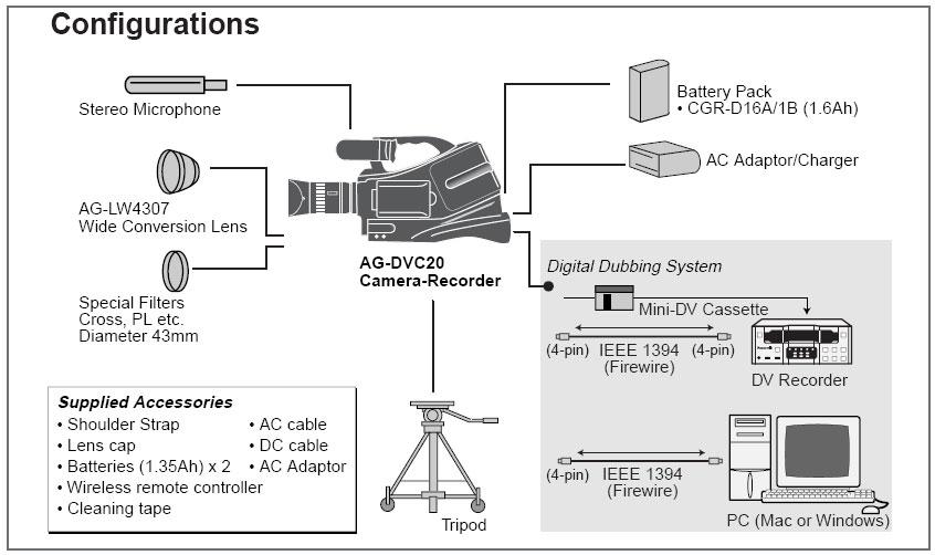 amazon com panasonic pro ag dvc20 3ccd minidv proline camcorder w rh amazon com Panasonic Technical Support Panasonic.comsupportbycncompass