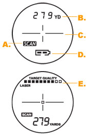 Bushnell Rangefinder Display
