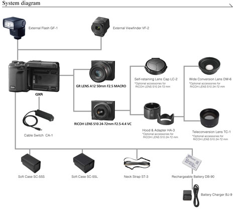 Ricoh GXR interchangeable unit camera system highlights