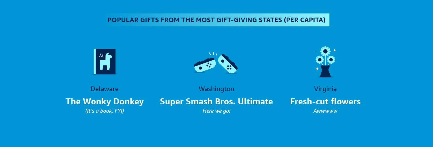 Popular gifts from the most gift-giving states (per capita)