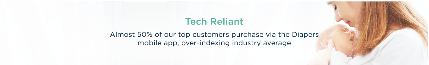 Tech Reliant  Almost 50% of our top customers purchase via the Diapers mobile app, over-indexing industry average