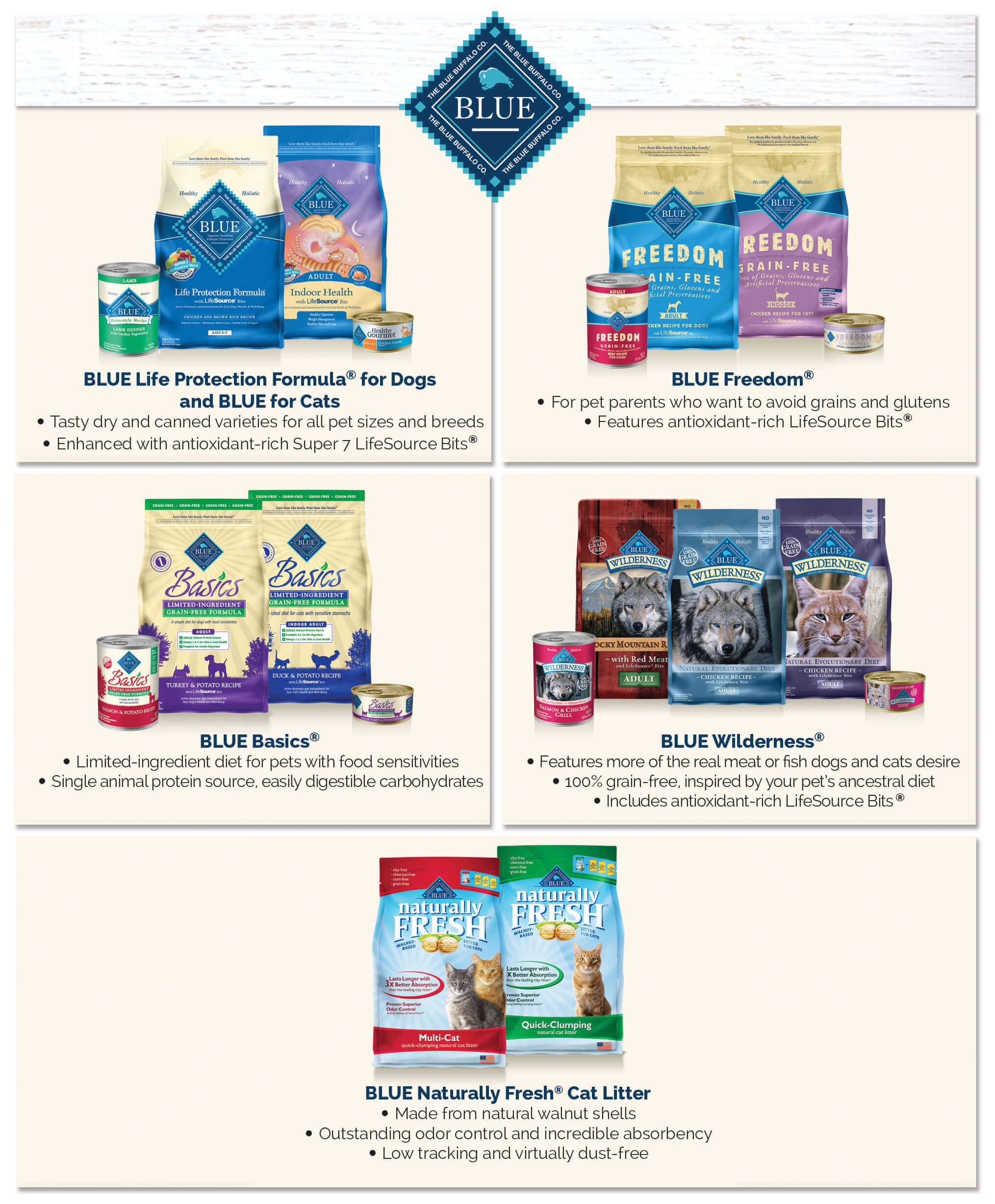 blue life protection formula for dogs and blue for cats - tasty dry and canned varieties for all pet size and breeds, enhanced with antioxidant rich super 7 lifesource bits. blue freedom - for pet parents who want to avoid grains and gluten, features antioxidant rich lifesource bits. blue basics - limited ingredient diets for pets with food sensitivities, single manual protein source, easily digestibility carbohydrates. blue wilderness - features more of the real meat or fish dogs and cats desire, 100% grain free, inspired by your pets ancestral diet, includes antioxidant rich lifesource bits. blue naturally fresh cat litter - made from natural walnut shells, outstanding odor control and incredible absorbency, low tracking and virtually dust free