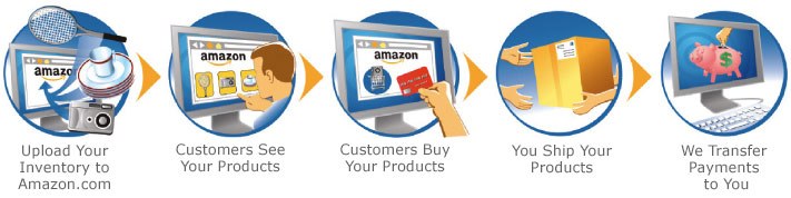 45d29c3c2b66a How to Sell on Amazon  Part 1