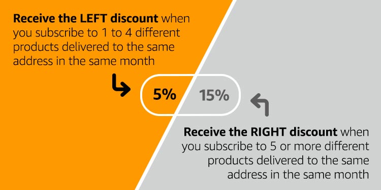 Receive the left discount when you subscribe to 1-4 different products, receive right discount when you receive 5+ products to the same address in the same month