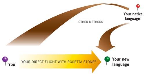 Amazon.com: Rosetta Stone V3: Spanish (Latin America) Level 1-5 ...