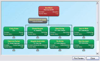Organizational Charts Are The Best Way To Visualize And Understand Your Workforce