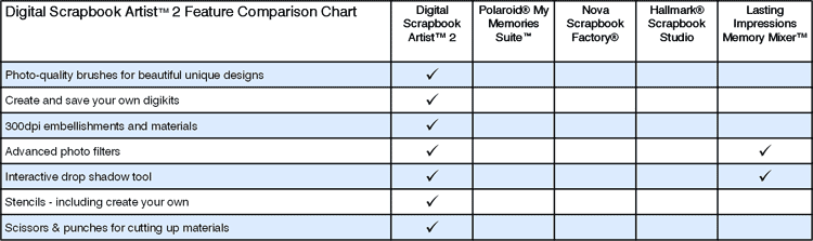 Digital Scrapbook Artist 2 Comparison Chart