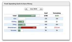 Quicken Starter Edition 2011 Budgets
